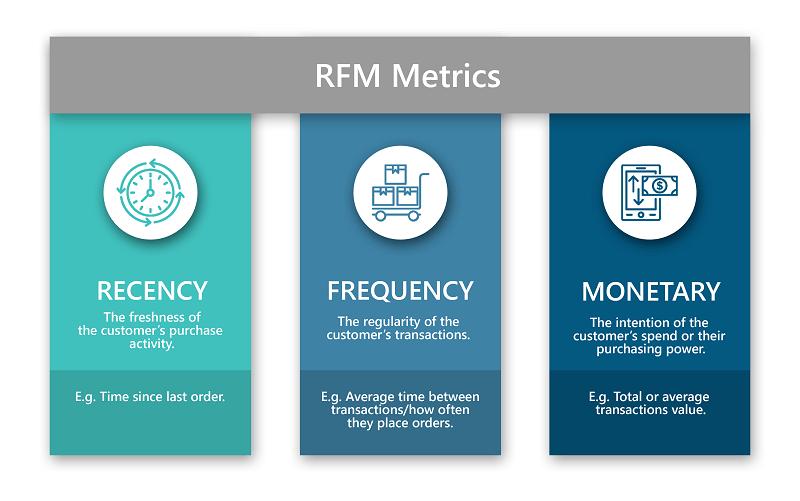 Prospect CRM RFM Metrics